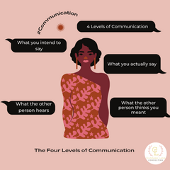 Four Levels of Communication