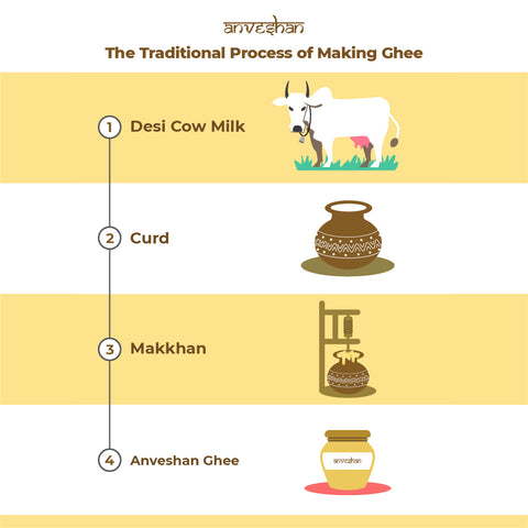 Process of making Anveshan ghee
