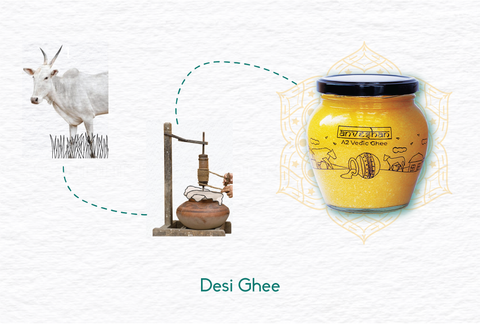 process of making desi ghee