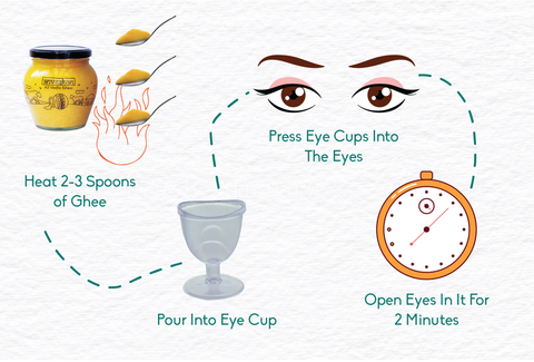 how to use ghee for eyes