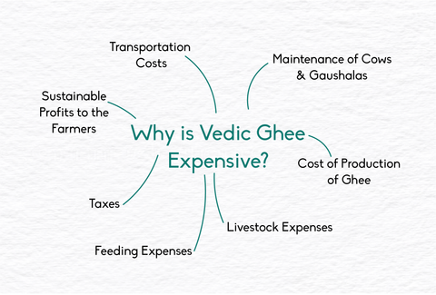 reasons why A2 ghee is expensive