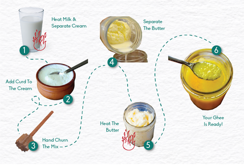 process of making ghee from malai