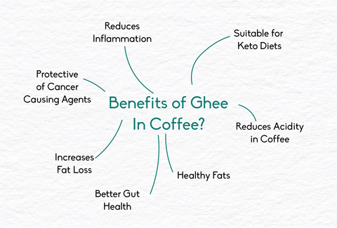 benefits of ghee in coffee