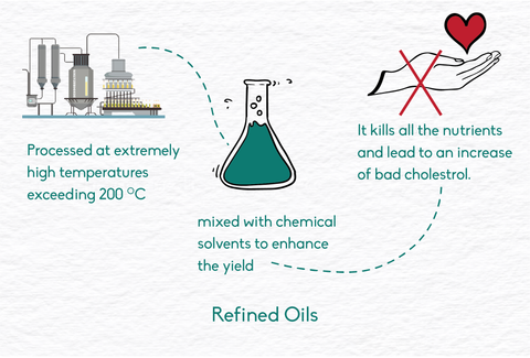 how refined oils are obtained