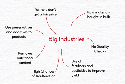 Role of big industries
