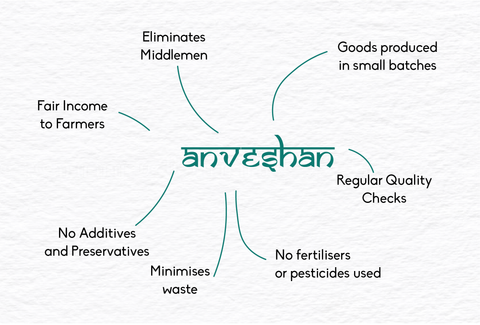 Role of Anveshan