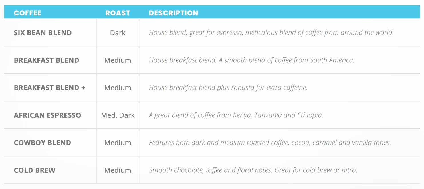 Coffee Blend Notes