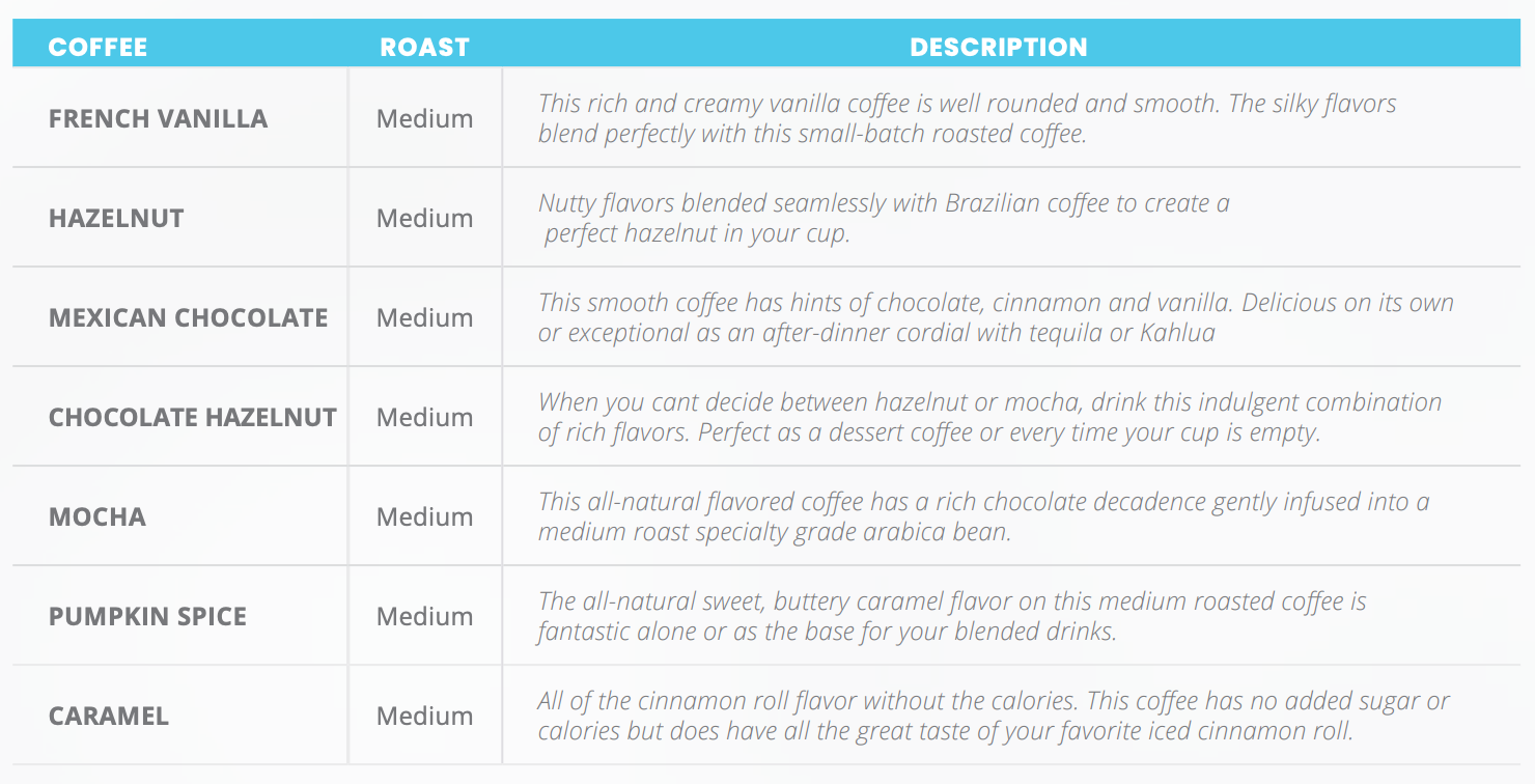 Flavored Coffee Notes