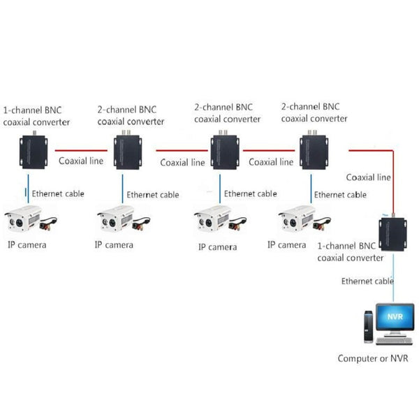 Ethernet Extender over coax LAN Network converter for Elevator monitoring  over coaxial cable