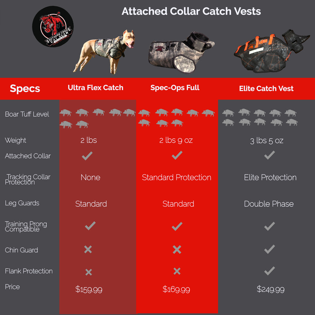 What is the Best Catch Dog Vest?
