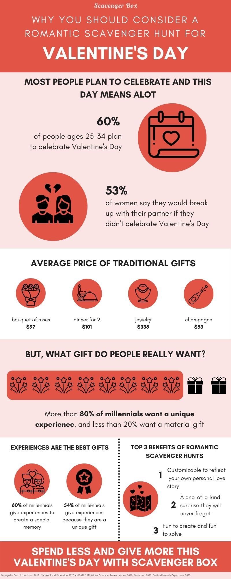 why you should consider a romantic scavenger hunt for Valentine's Day infographic