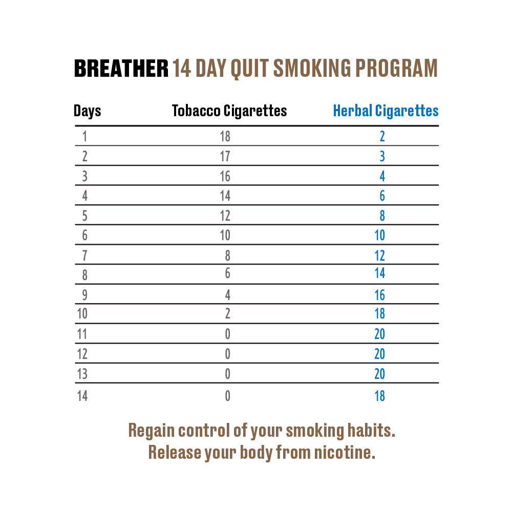 Stop smoking 14 day plan by Breather