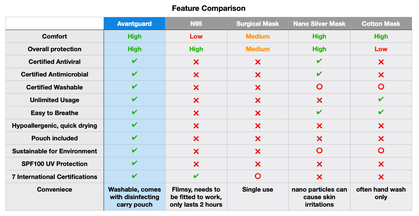 mask feature comparison