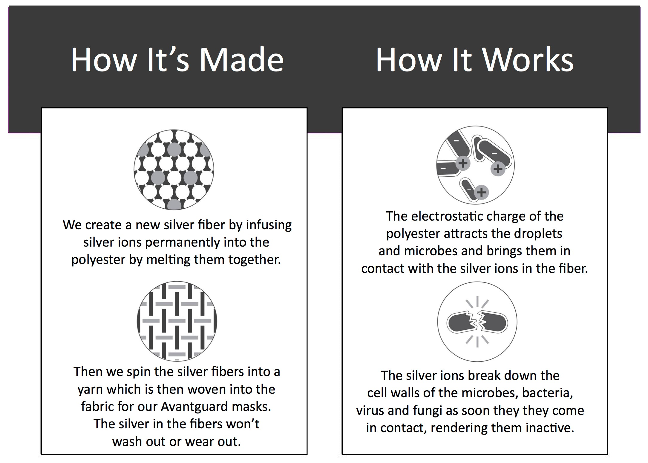 how its made and how it works