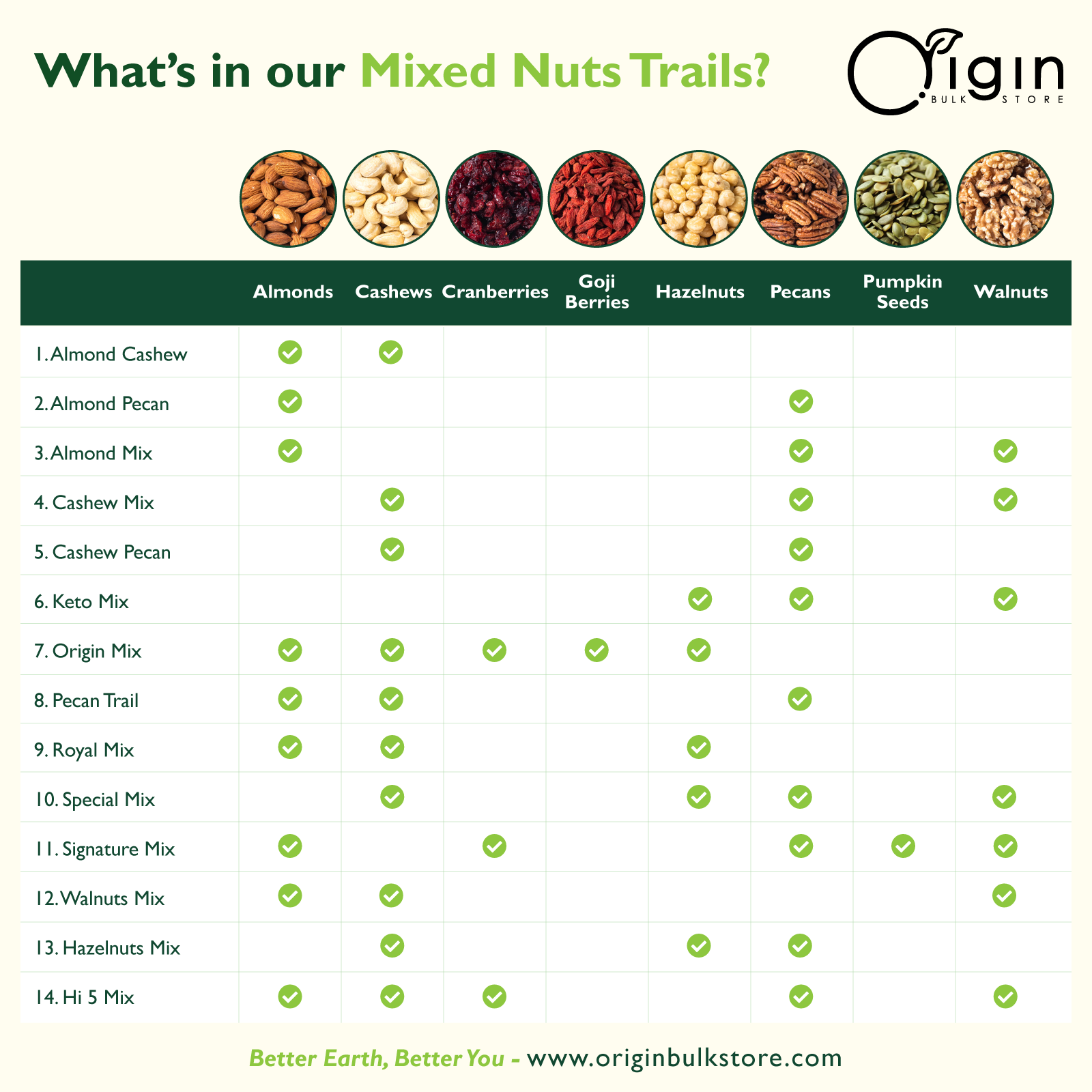 Mixed Nuts Trails Ingredients Chart