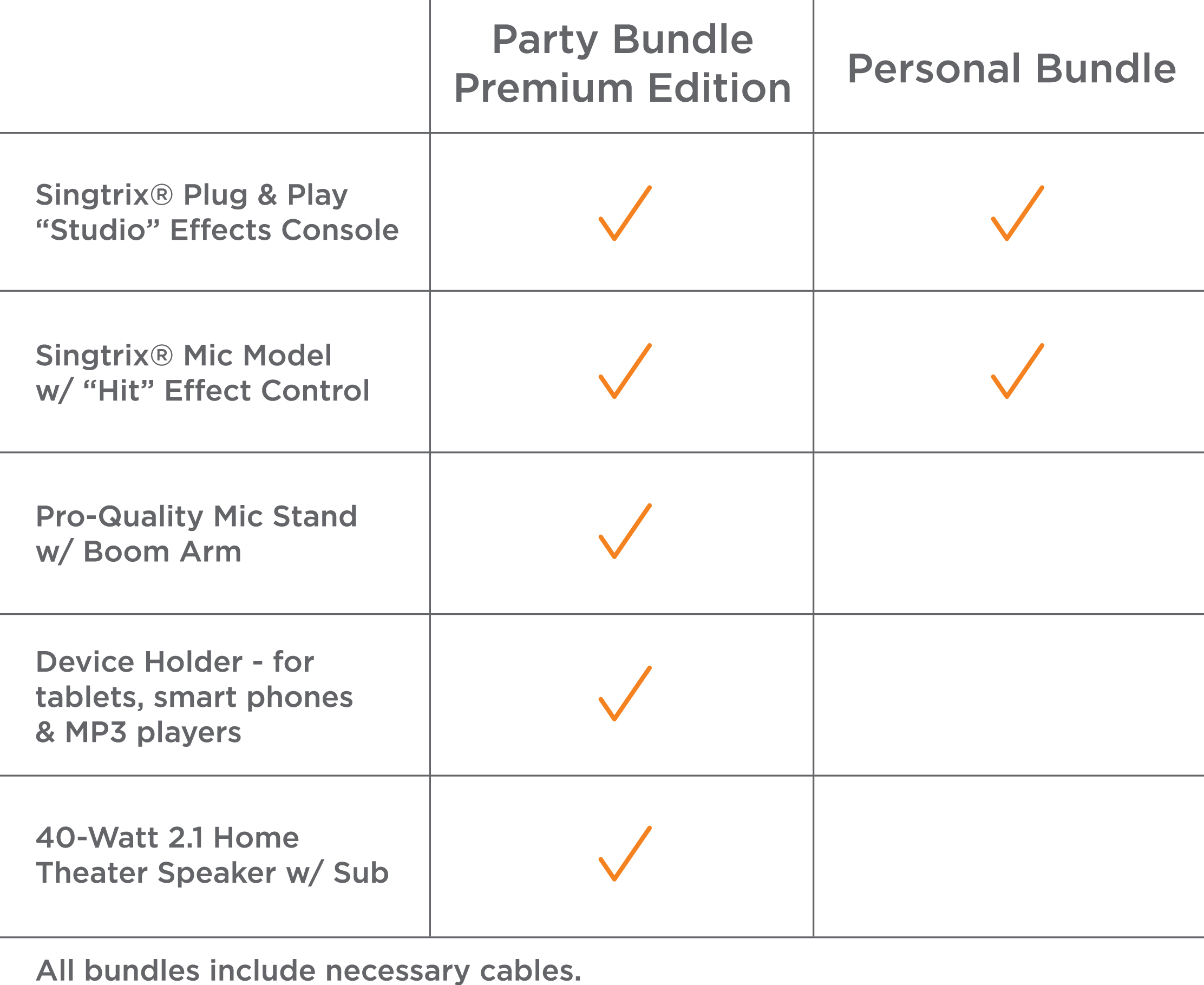 Bundles Comparison Chart