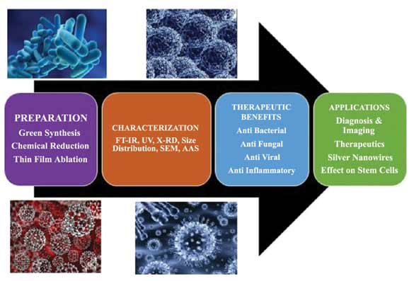 Medical textiles with silver/nanosilver and their potential application for the prevention and control of healthcare-associated infections