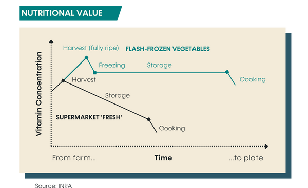 Nutrional benefit frozen compared to fresh vegetables research preppedfresh australia