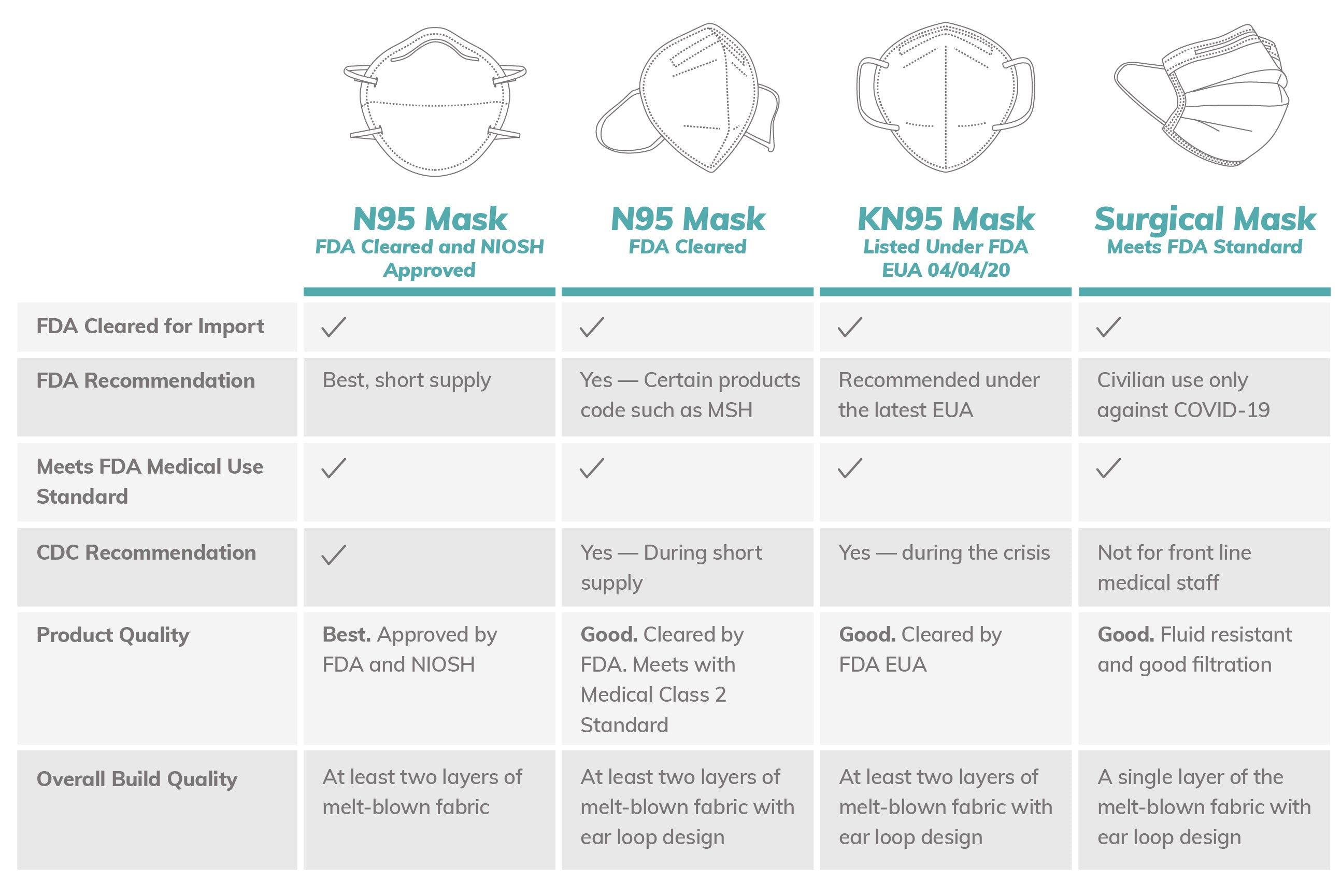 Find Difference in N95 Mask, KN95 mask and Surgical Mask