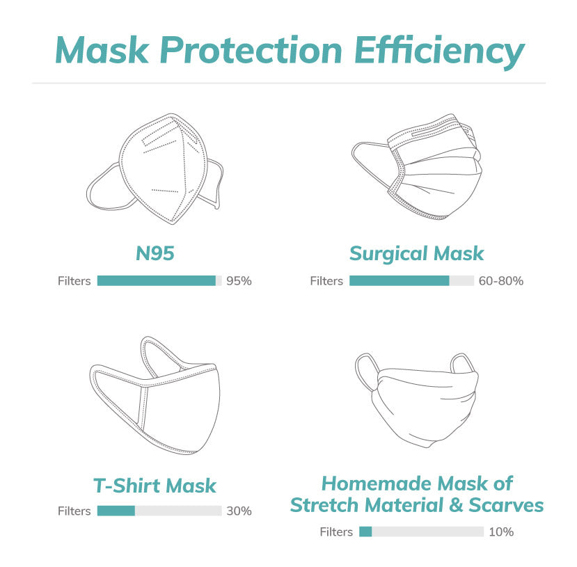Infographic on Mask Efficiency