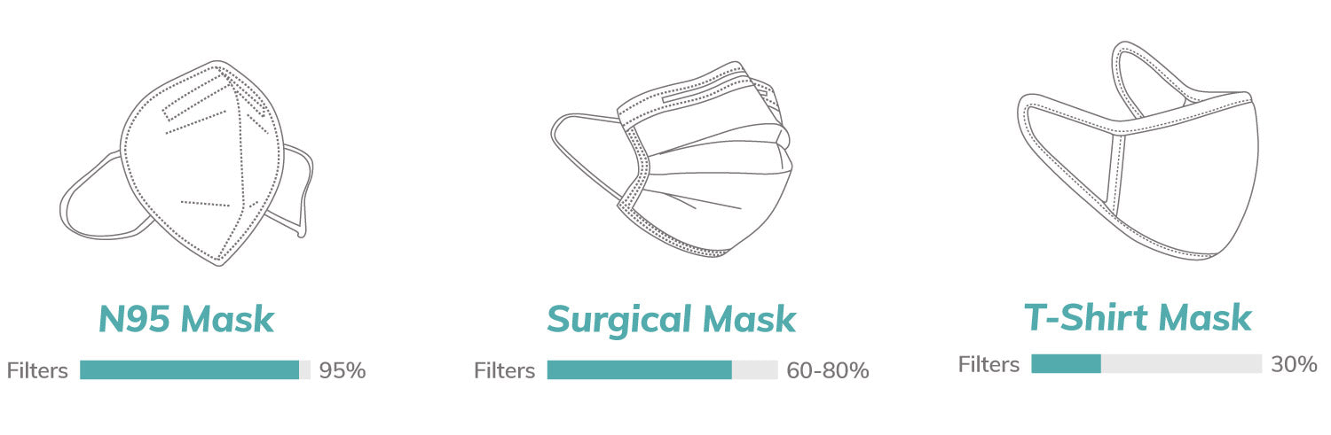 N95 masks can block up to 95% of aerosols and droplets
