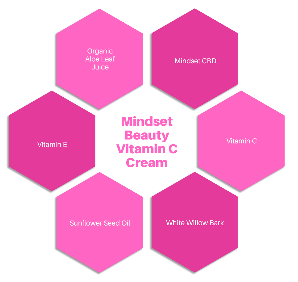 Mindset Beauty Vitamin C CBD Cream