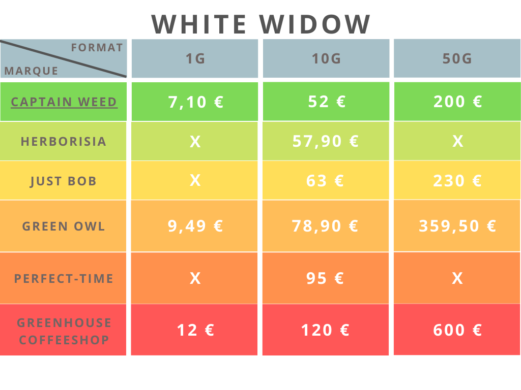 white widow comparatif