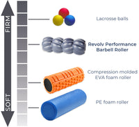 A chart which compares the firmness of the Revolv Performance Barbell Roller to other massage tools