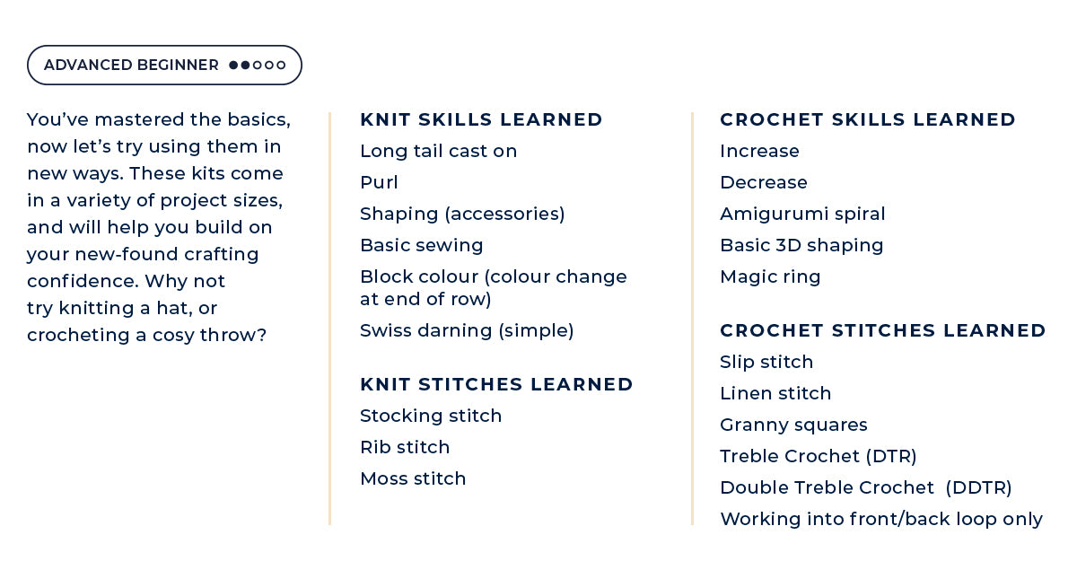 Knitting and crochet skills learned in our Advanced Beginner kits