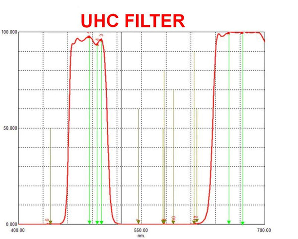 Ultra High Contrast UHC Filter 2""