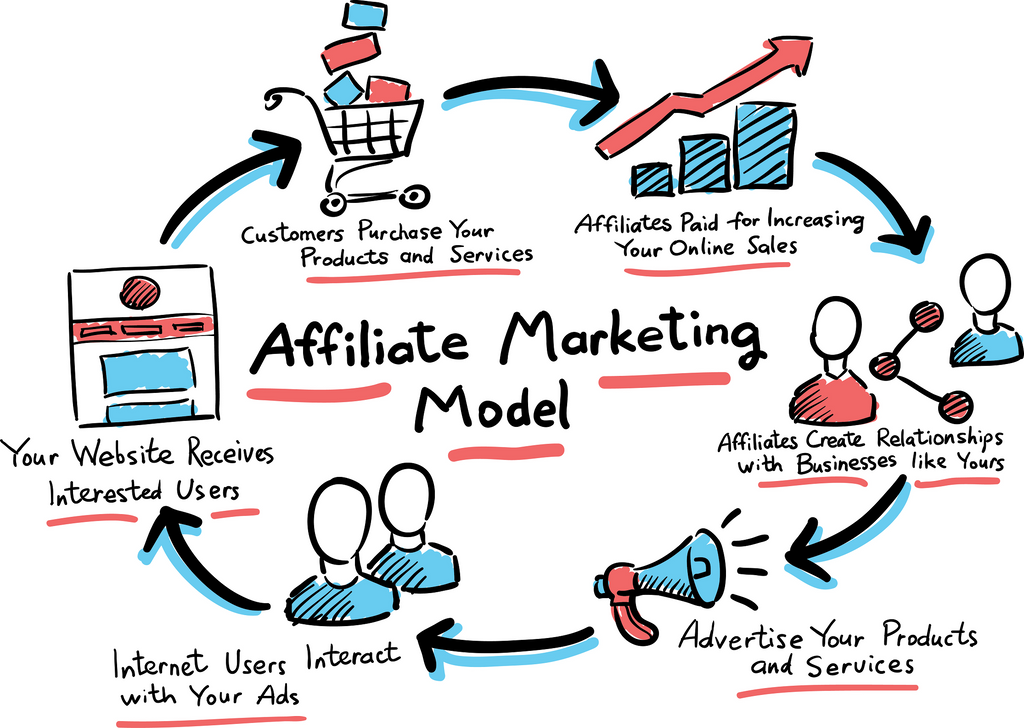 Affiliate Marketing Life-Cycle