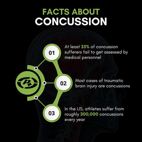 PowerPlus Mouthguard - Facts About Concussions