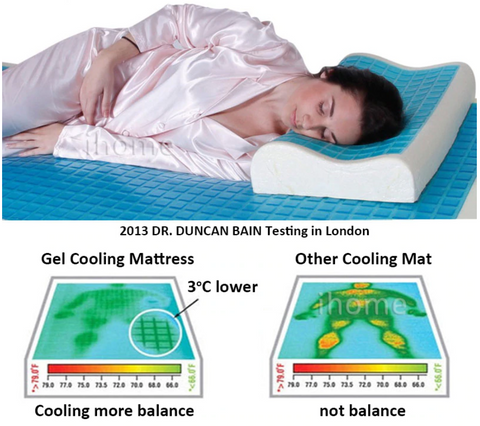 best gel topped mattress