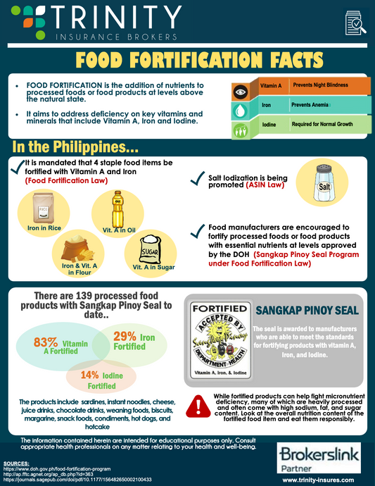 TRINITY HEALTH BLAST : FOOD FORTIFICATION