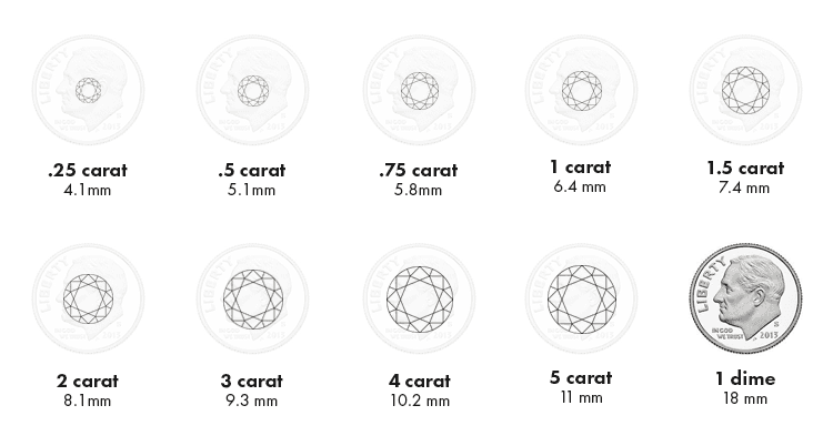 Diamond Guide Carat Scale