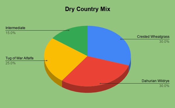 Dry Country Grass Mix