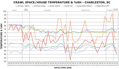 Crawl space temperature and humidity chart