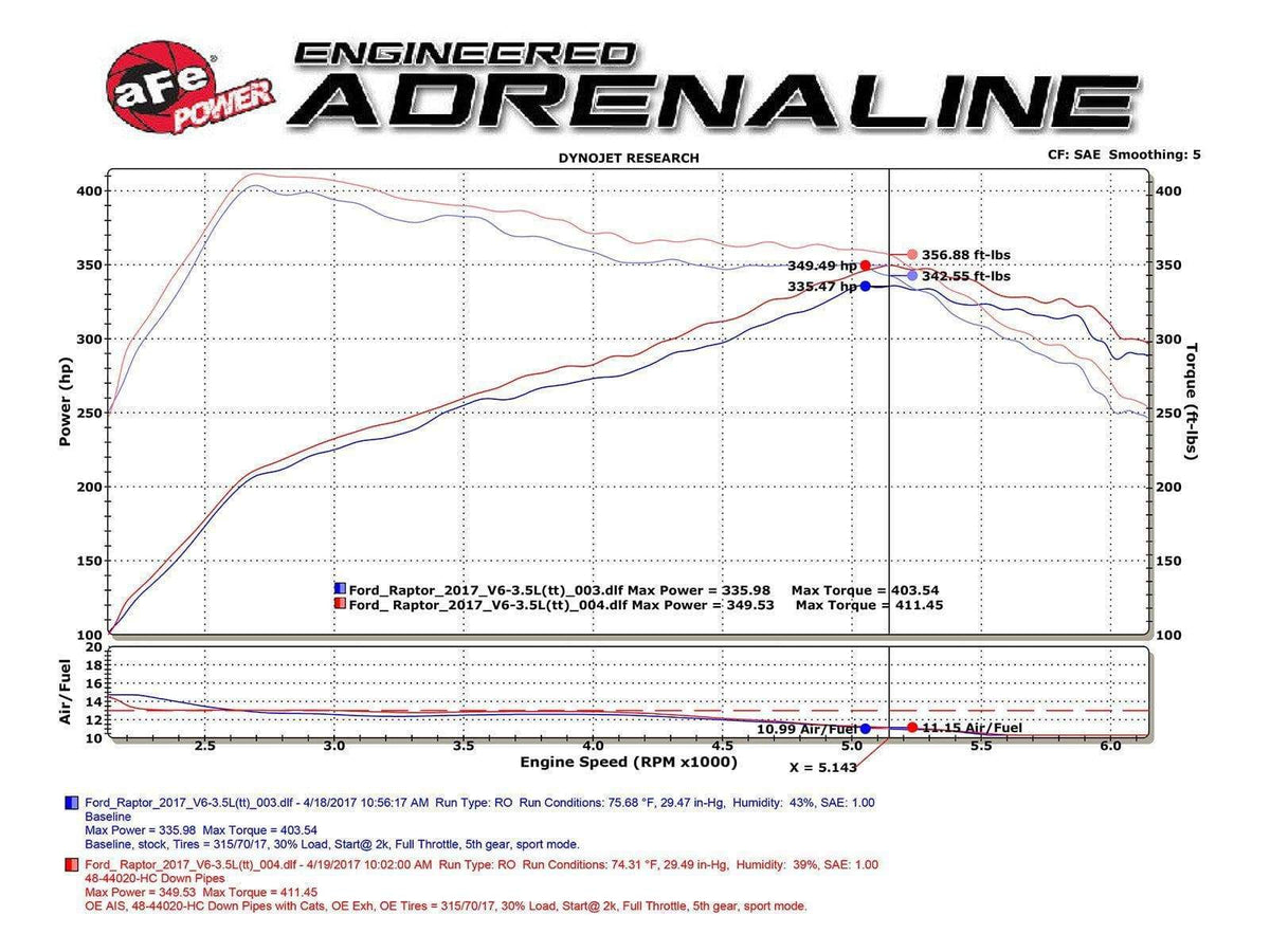 aFe Twisted Steel 409SS Street Down-Pipes | 2017-2020 Ford F-150 Raptor (48-43020-HC)