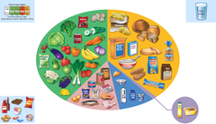 NHS' Eatwell Guide