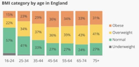 BMI Category By Age In England