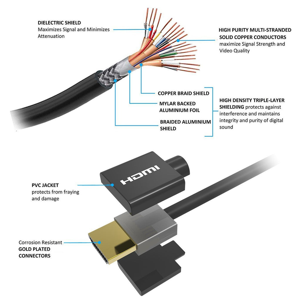 Slim High Speed HDMI Cable with Ethernet 32AWG 4K 60Hz 3840x2160
