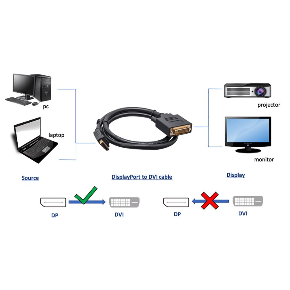 Display Port Male to DVI Male Cable - EWAAY.COM