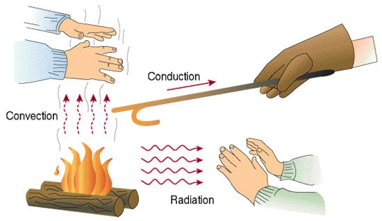 HUMAN ABSORPTION OF INFRARED RADIATION