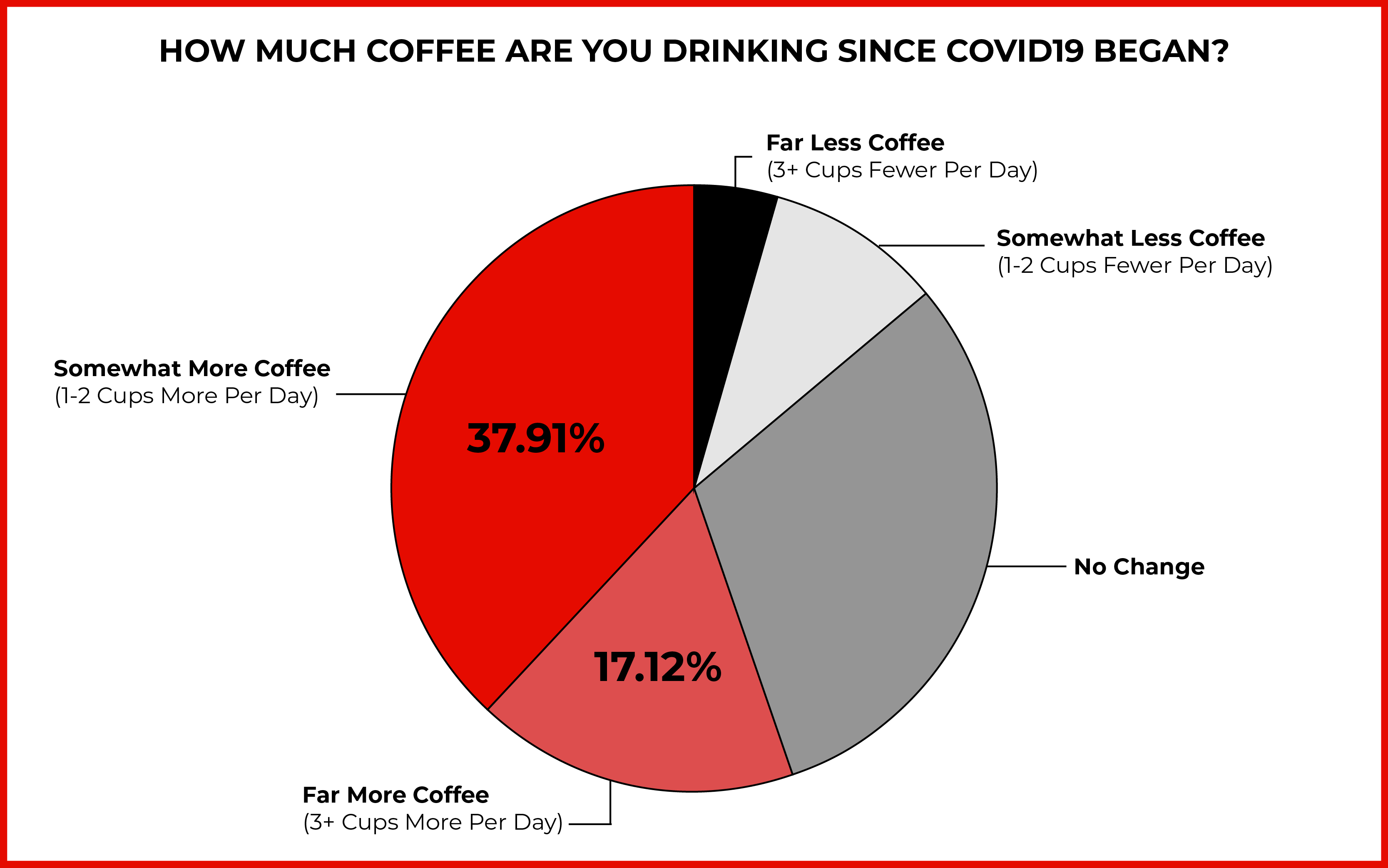 Pie chart of coffee consumption since the start of COVID19, where 55.08% of people report an increase in consumption