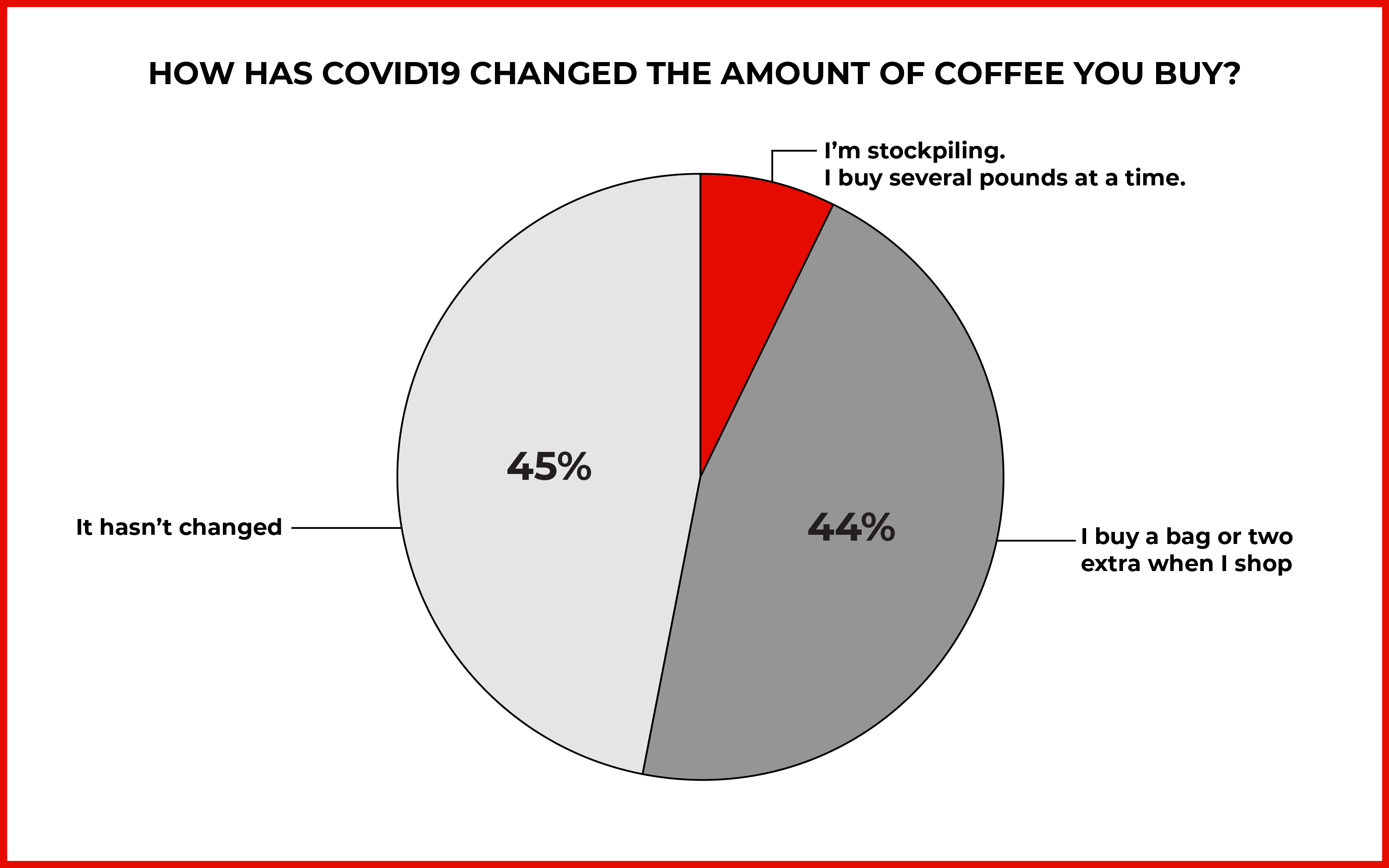 Pie chart of the amount of coffee people have been buying since the start of COVID19, with 45% saying the amount has not changed and 44% saying they've bought a bag or two extra
