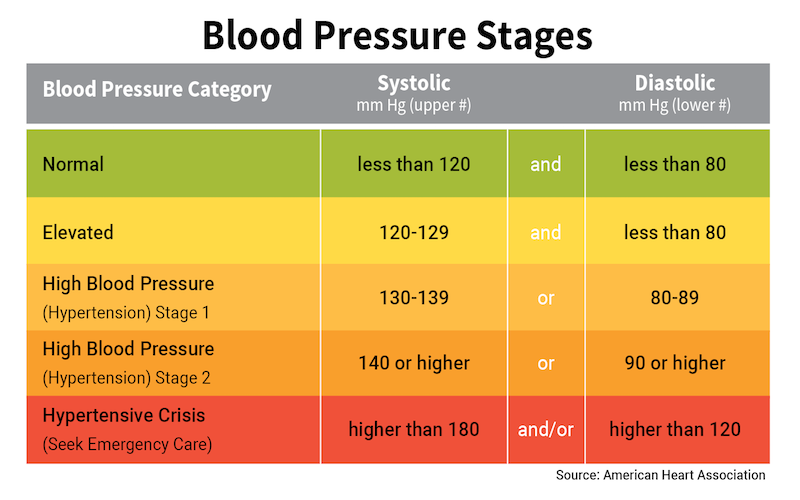 Can Food Affect Blood Pressure