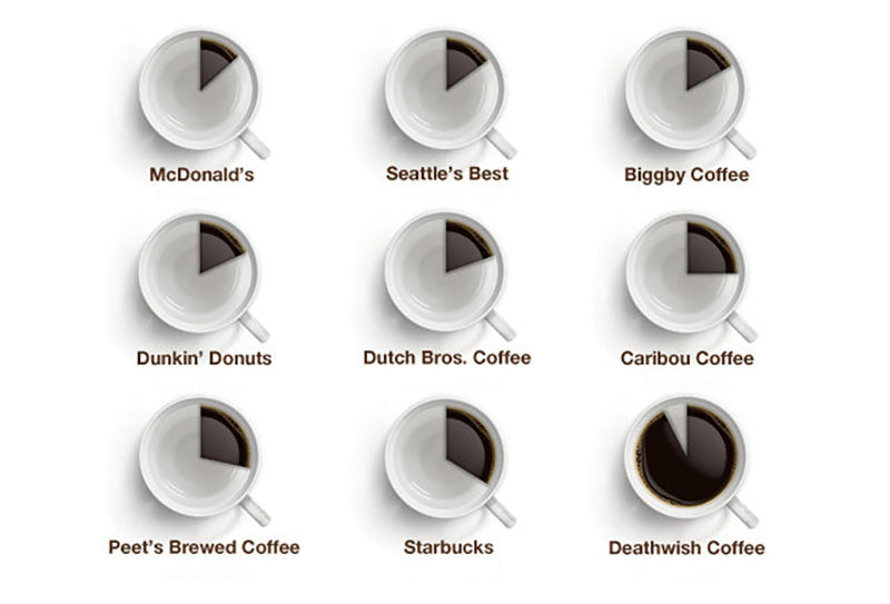 Photo: This graphic, courtesy of the Huffington Post, compares caffeine  content per cup of coffee for a number of brands across the United States.