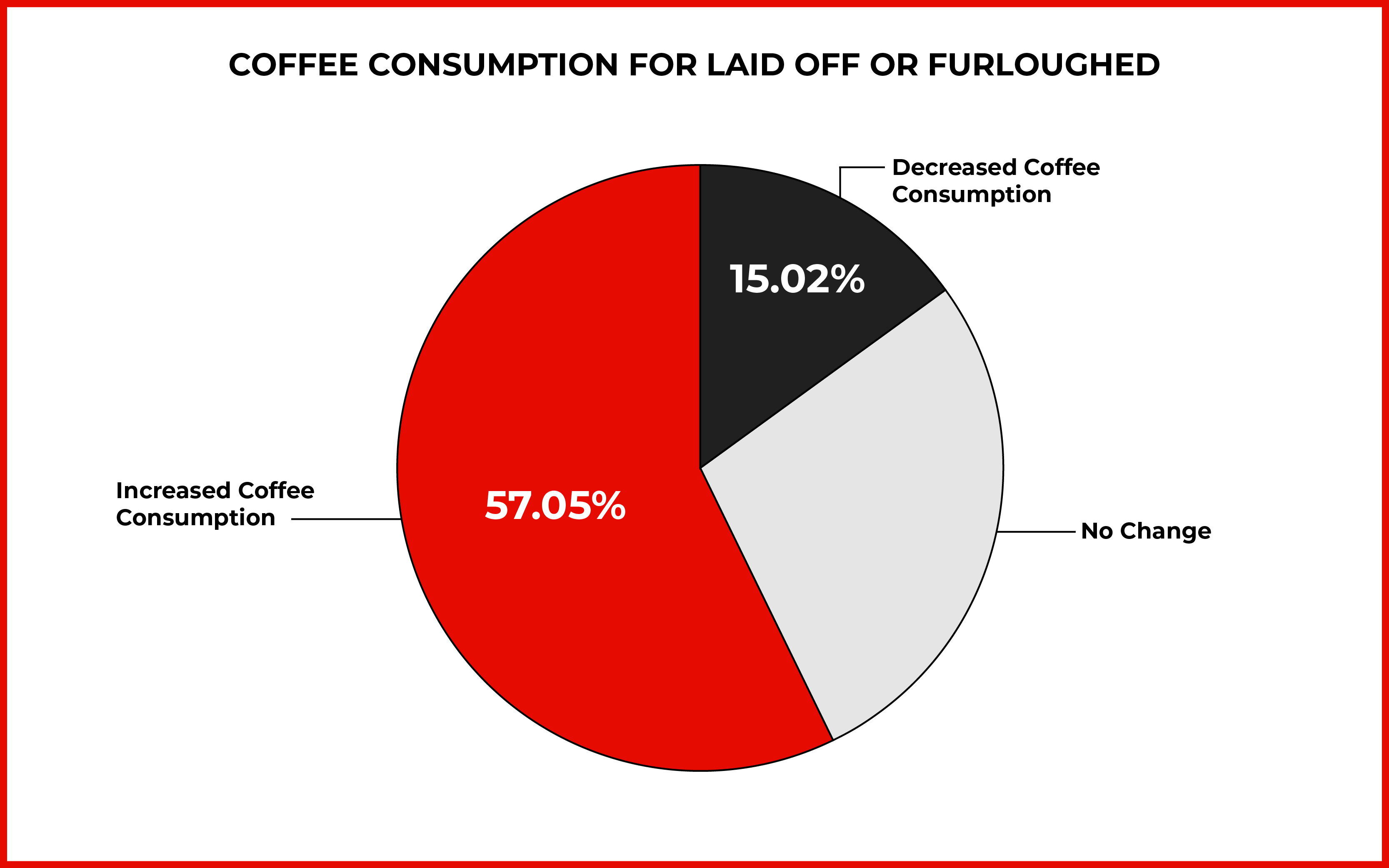 Pie chart of coffee consumption for those laid off or furloughed due to COVID19, with 57.05% saying their consumption increased