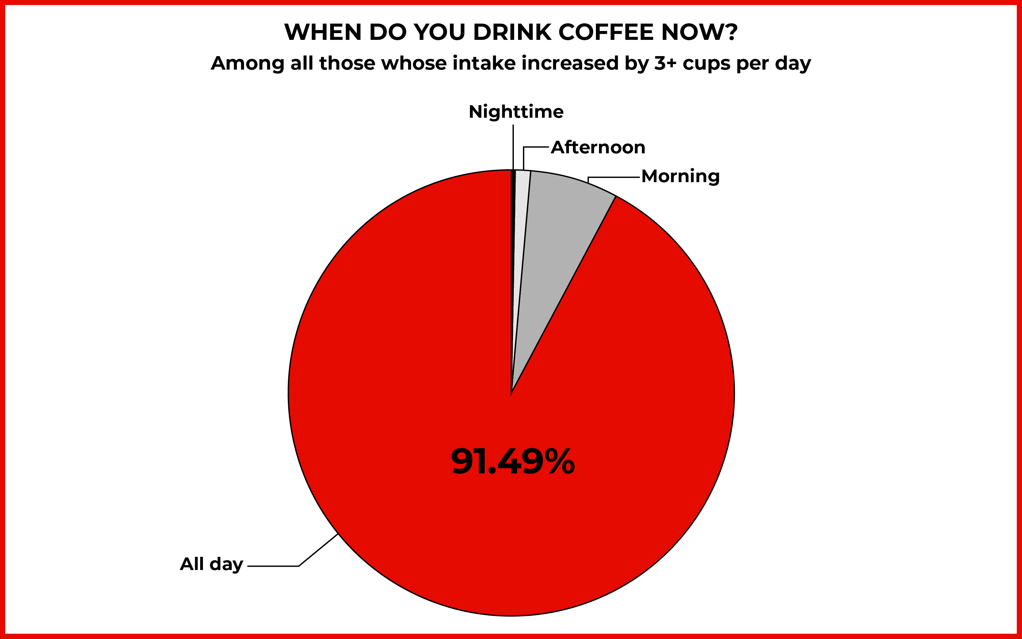 "Pie chart explaining when people drink coffee, with 91.49% who say ""all f*ucking day"""