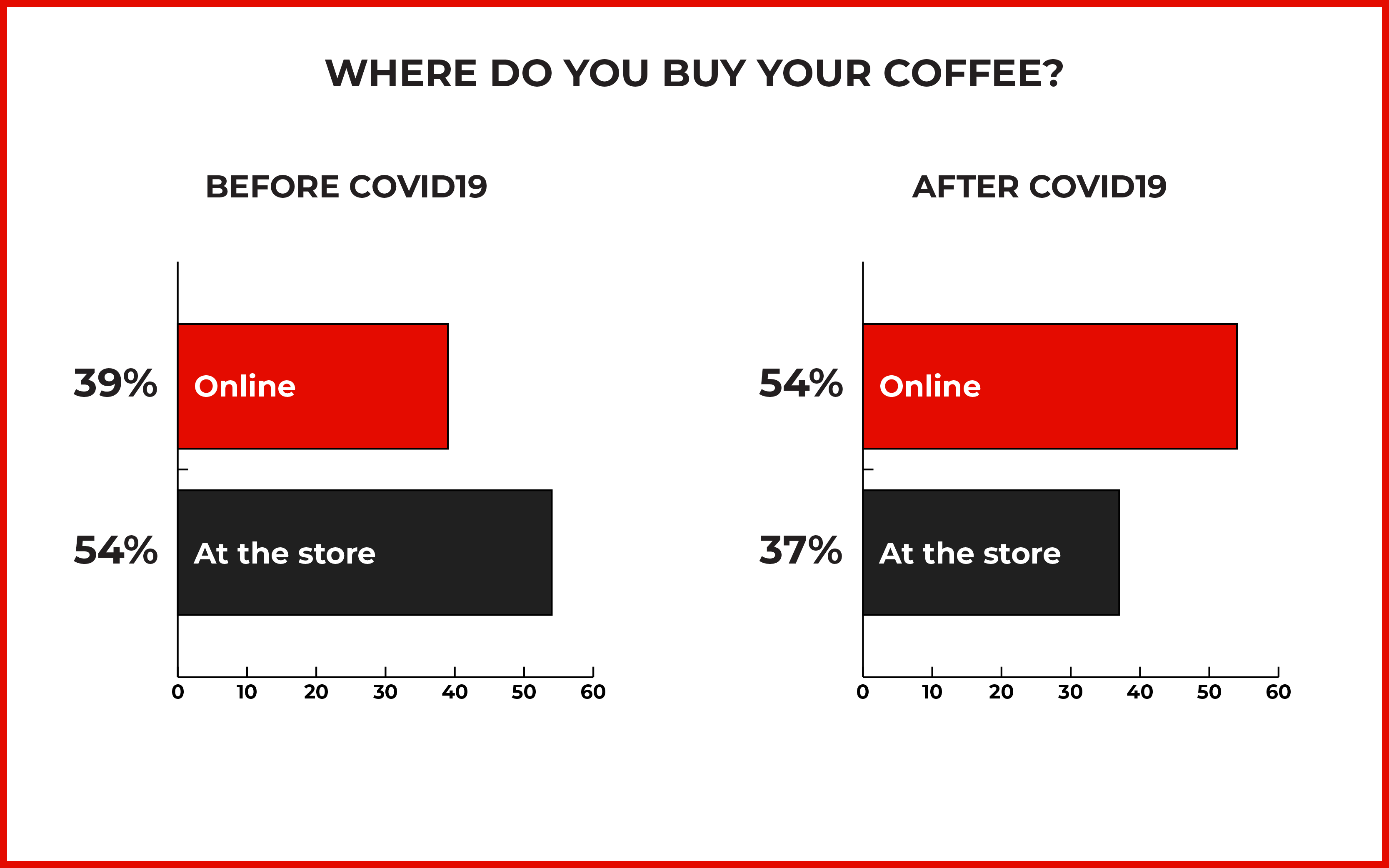Bar chart of where people buy there coffee before and after the start of COVID19. Before, the majority of people bought at a store. After, the majority has switched to online.